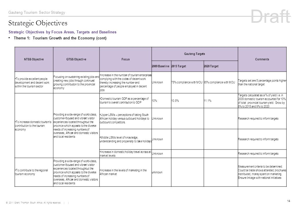 © 2011 Grant Thornton South Africa. All rights reserved. | | 14 Strategic Objectives Gauteng Tourism Sector Strategy Strategic Objectives by Focus Are