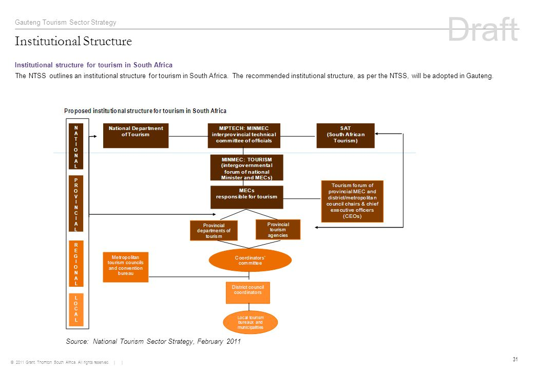 © 2011 Grant Thornton South Africa. All rights reserved. | | 31 Institutional Structure Gauteng Tourism Sector Strategy Institutional structure for to
