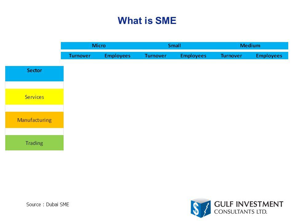 What is SME Source : Dubai SME