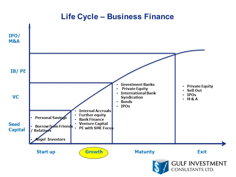 Life Cycle – Business Finance Start up Seed Capital Personal Savings Borrow from Friends / Relatives Angel Investors Growth VC Internal Accruals Further equity Bank Finance Venture Capital PE with SME Focus Maturity IB/ PE Investment Banks Private Equity International Bank Syndication Bonds IPOs Exit IPO/ M&A Private Equity Sell Out IPOs M & A