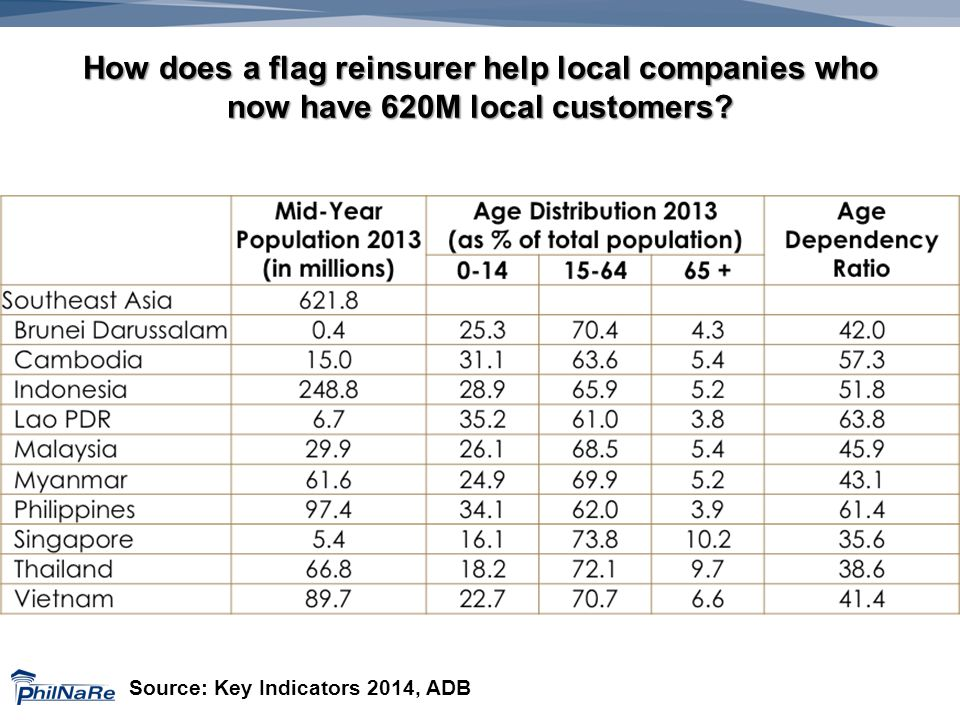 How does a flag reinsurer help local companies who now have 620M local customers.