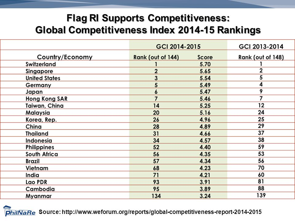 Flag RI Supports Competitiveness: Global Competitiveness Index 2014-15 Rankings Source: http://www.weforum.org/reports/global-competitiveness-report-2014-2015