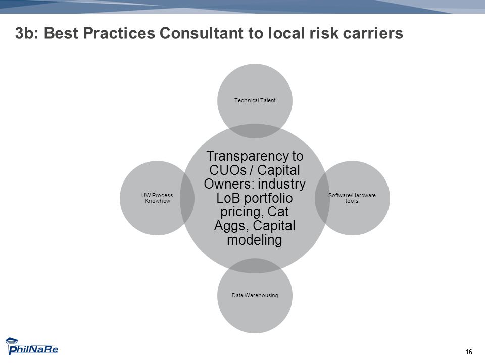 16 3b: Best Practices Consultant to local risk carriers Transparency to CUOs / Capital Owners: industry LoB portfolio pricing, Cat Aggs, Capital modeling Technical Talent Software/Hardware tools Data Warehousing UW Process Knowhow