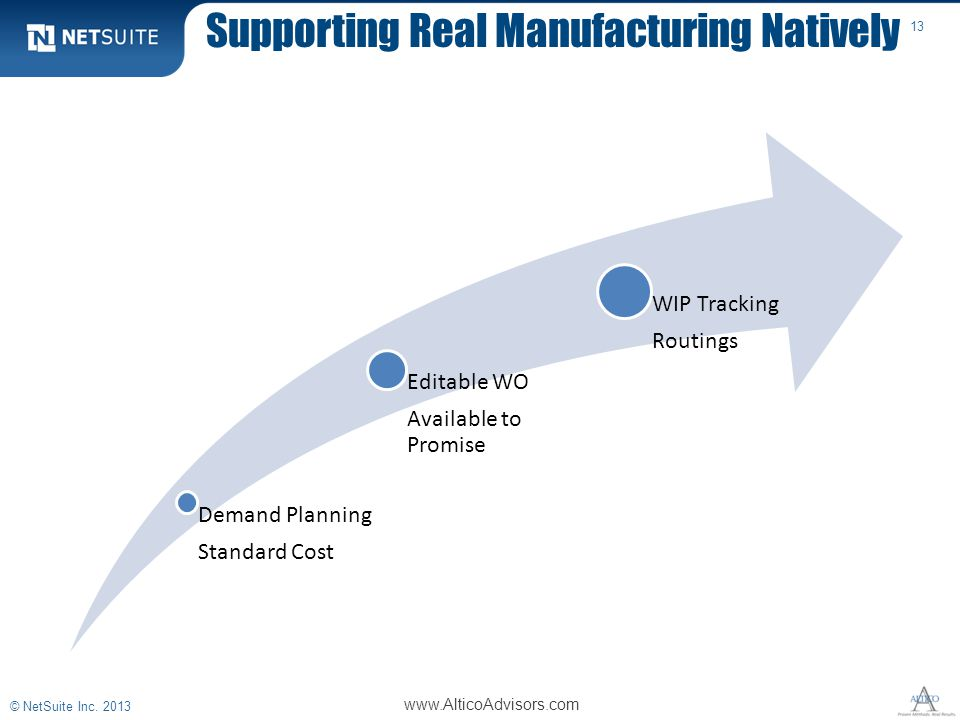 Supporting Real Manufacturing Natively 13 Demand Planning Standard Cost Editable WO Available to Promise WIP Tracking Routings www.AlticoAdvisors.com