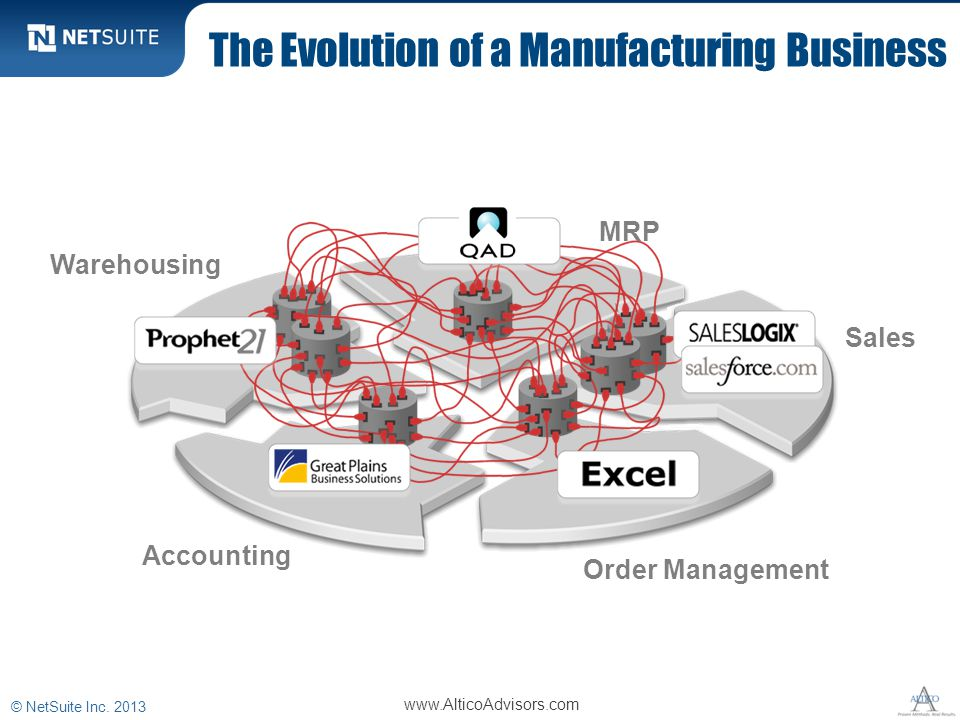 The Evolution of a Manufacturing Business MRP Sales Order Management Accounting Warehousing © NetSuite Inc. 2013 www.AlticoAdvisors.com