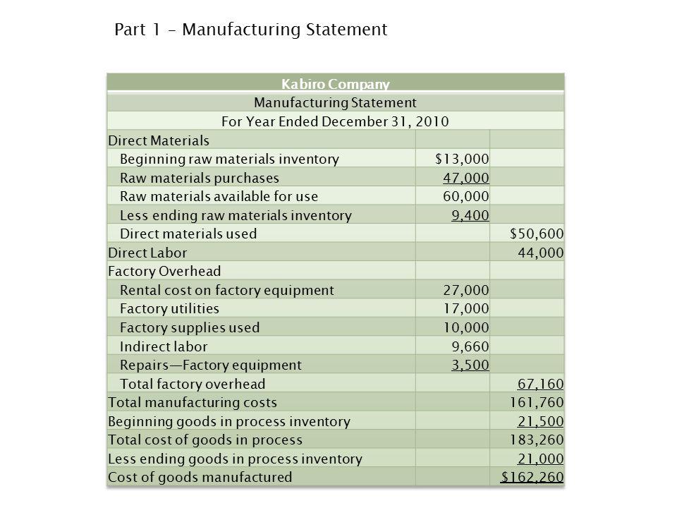 Part 1 – Manufacturing Statement