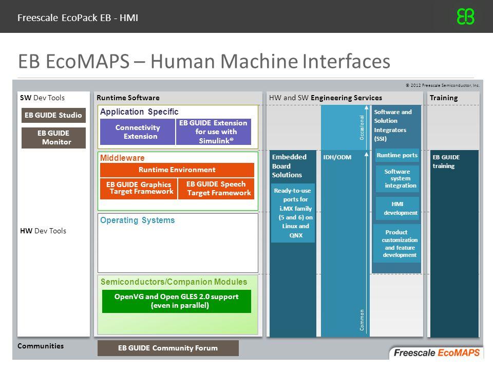 Freescale EcoPack EB - HMI © Elektrobit (EB), 201211 EB EcoMAPS – Human Machine Interfaces Runtime Software HW and SW Engineering Services Training SW