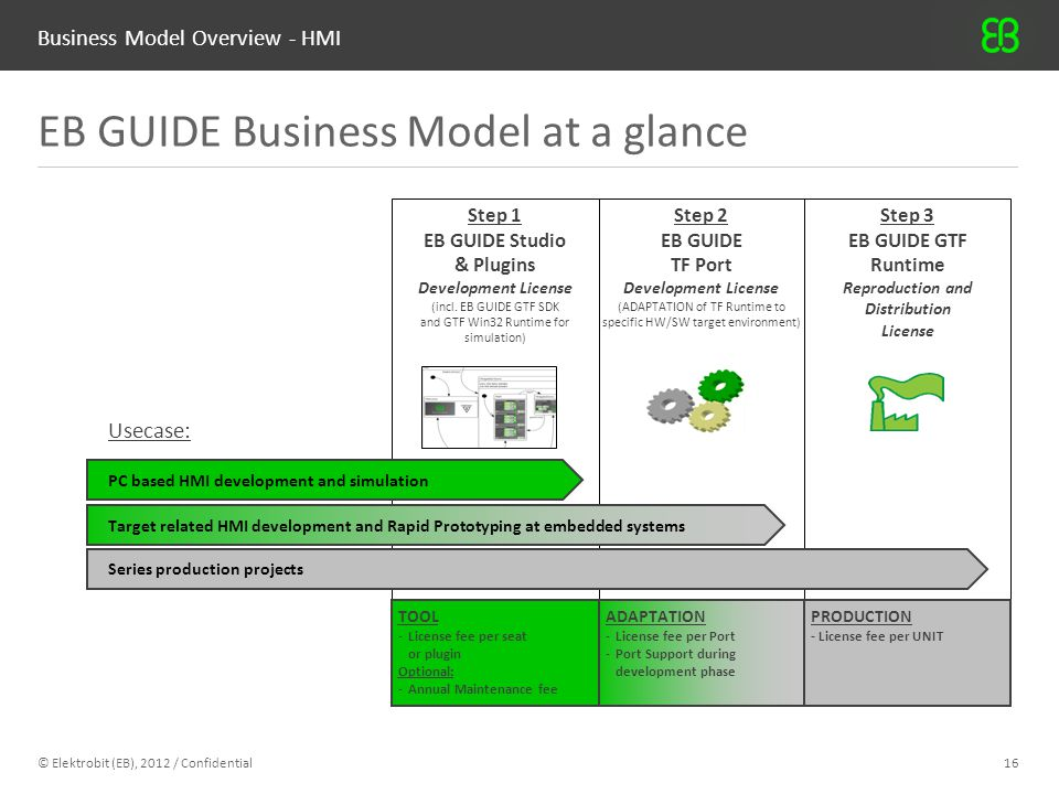 Business Model Overview - HMI EB GUIDE Business Model at a glance © Elektrobit (EB), 2012 / Confidential16 Step 3 EB GUIDE GTF Runtime Reproduction an