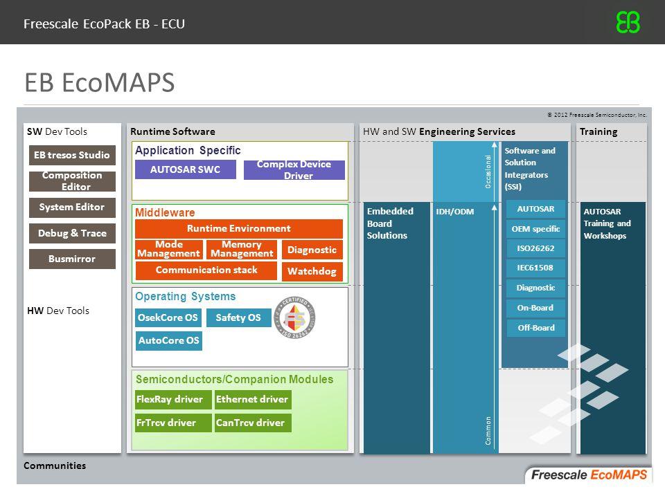 Freescale EcoPack EB - ECU © Elektrobit (EB), 20123 EB EcoMAPS Runtime Software HW and SW Engineering Services Training SW Dev Tools HW Dev Tools Appl