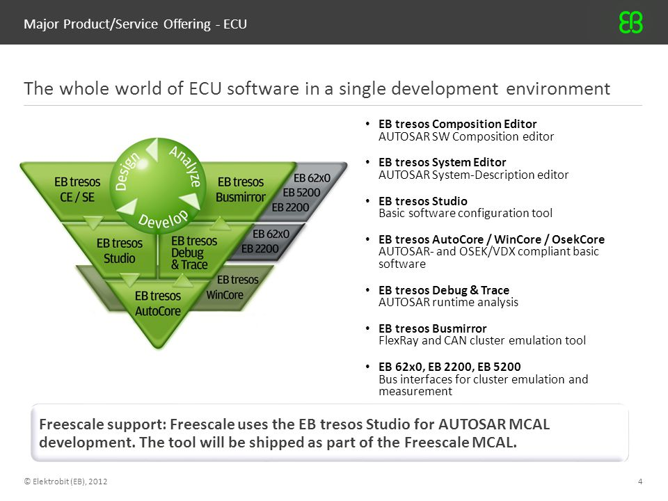 Major Product/Service Offering - ECU © Elektrobit (EB), 20125 EB tresos AutoCore supporting AUTOSAR 4 and 3.2 Industry-leading implementation of AUTOSAR compliant basic software for automotive ECUs Freescale support: Support for Qorrivva Single- and Multi-Core Architecture (Bolero, Leopard, Kommodo…).