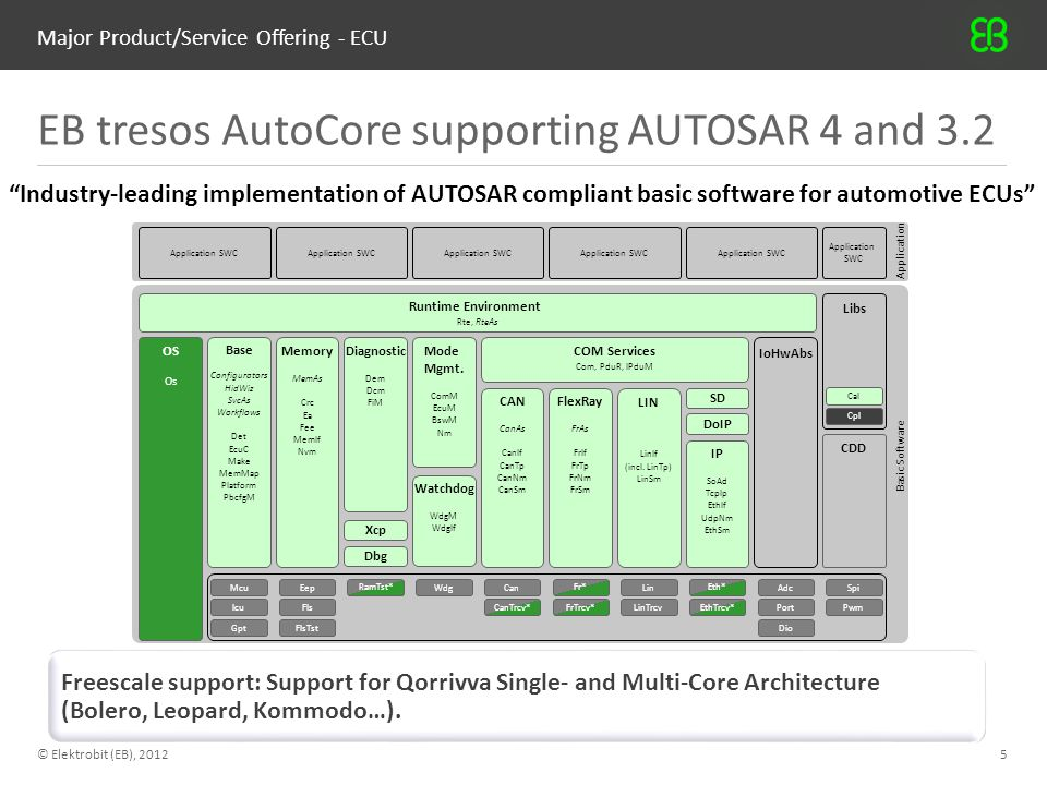 """Major Product/Service Offering - ECU © Elektrobit (EB), 20125 EB tresos AutoCore supporting AUTOSAR 4 and 3.2 """"Industry-leading implementation of AUTO"""