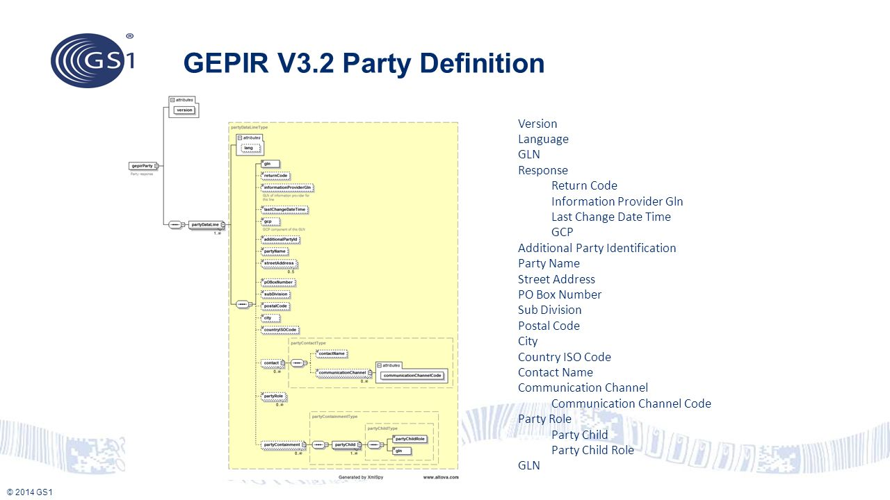© 2014 GS1 GEPIR V3.2 Party Definition Version Language GLN Response Return Code Information Provider Gln Last Change Date Time GCP Additional Party I