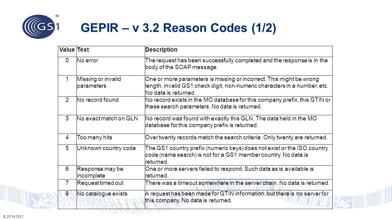 © 2014 GS1 GEPIR – v 3.2 Reason Codes (1/2) ValueTextDescription 0No errorThe request has been successfully completed and the response is in the body
