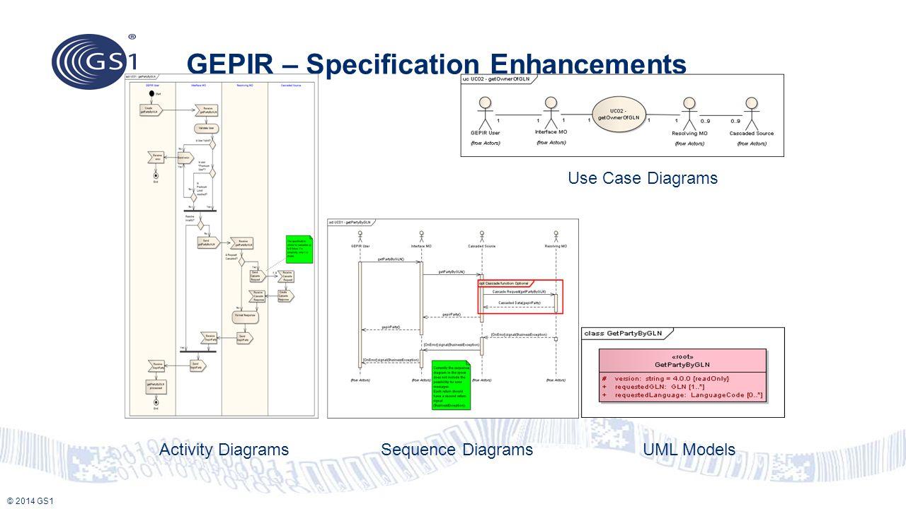 © 2014 GS1 GEPIR – Specification Enhancements Activity DiagramsSequence DiagramsUML Models Use Case Diagrams