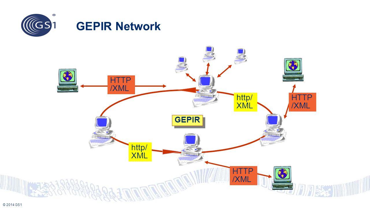 © 2014 GS1 GEPIR Network GEPIR http/ XML HTTP /XML