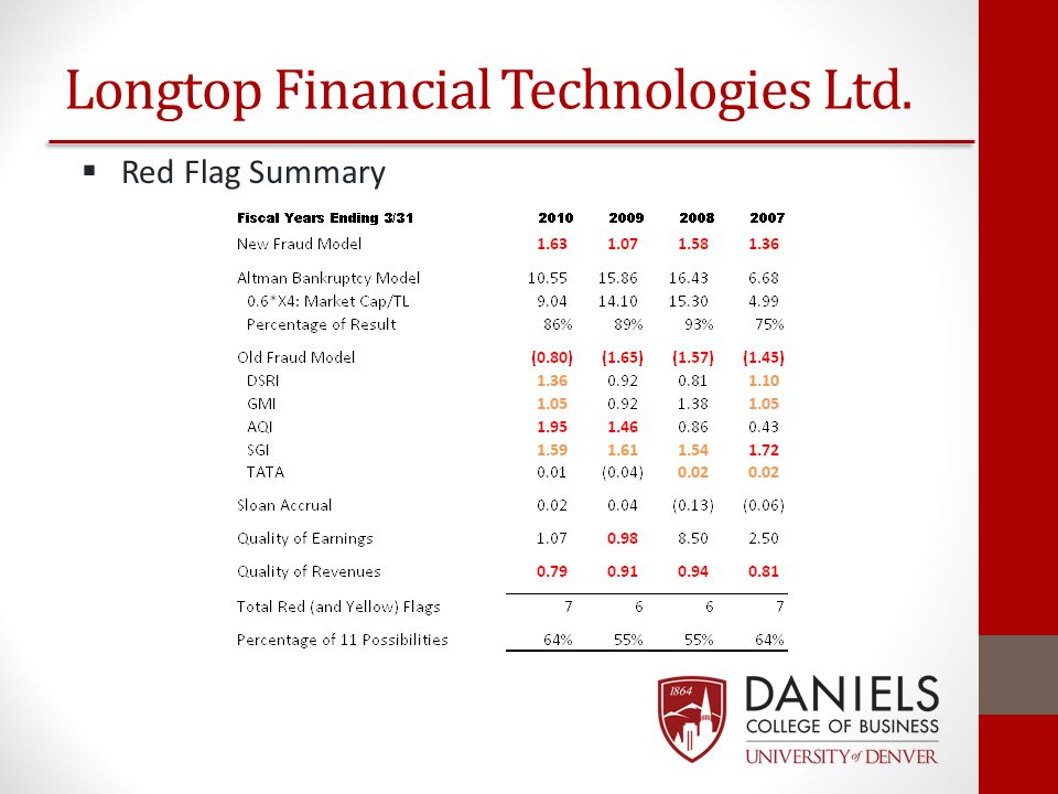 Longtop Financial Technologies Ltd.  Red Flag Summary