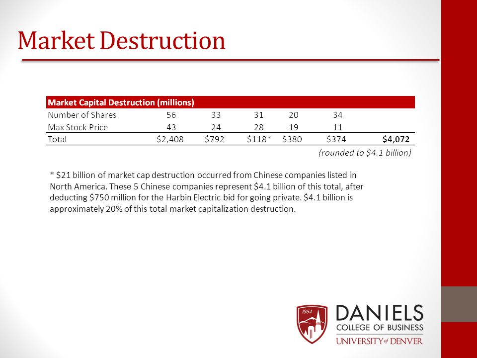 Market Destruction * $21 billion of market cap destruction occurred from Chinese companies listed in North America. These 5 Chinese companies represen