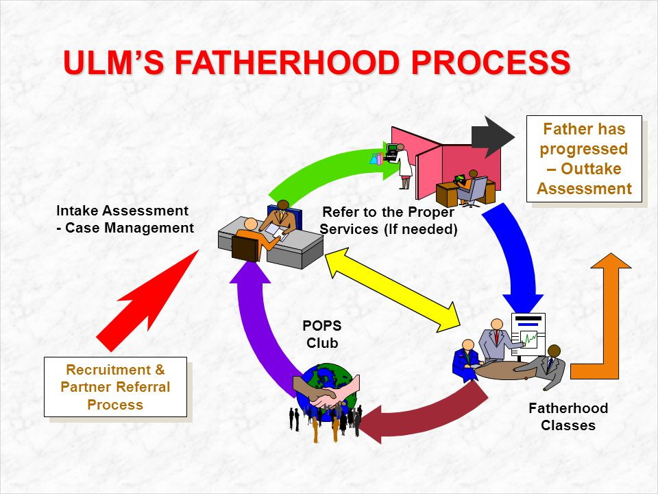 Fatherhood Classes POPS Club Intake Assessment - Case Management Refer to the Proper Services (If needed) Recruitment & Partner Referral Process Recruitment & Partner Referral Process Father has progressed – Outtake Assessment ULM'S FATHERHOOD PROCESS