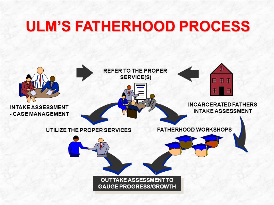 UTILIZE THE PROPER SERVICES FATHERHOOD WORKSHOPS OUTTAKE ASSESSMENT TO GAUGE PROGRESS/GROWTH REFER TO THE PROPER SERVICE(S) INCARCERATED FATHERS INTAKE ASSESSMENT - CASE MANAGEMENT ULM'S FATHERHOOD PROCESS