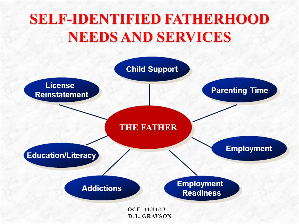 THE FATHER Employment Readiness Employment Readiness License Reinstatement License Reinstatement Child Support Parenting Time Education/Literacy Employment Addictions SELF-IDENTIFIED FATHERHOOD NEEDS AND SERVICES OCF - 11/14/13 – D.