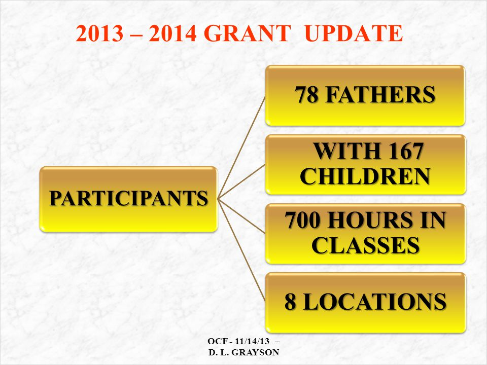 2013 – 2014 GRANT UPDATE PARTICIPANTS 78 FATHERS WITH 167 CHILDREN WITH 167 CHILDREN 700 HOURS IN CLASSES 8 LOCATIONS OCF - 11/14/13 – D.
