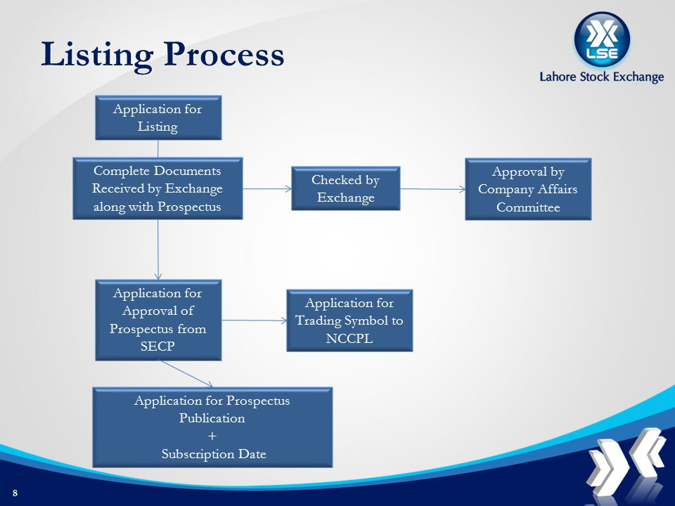 Listing Process Application for Listing Complete Documents Received by Exchange along with Prospectus Checked by Exchange Approval by Company Affairs Committee Application for Approval of Prospectus from SECP Application for Trading Symbol to NCCPL Application for Prospectus Publication + Subscription Date 8