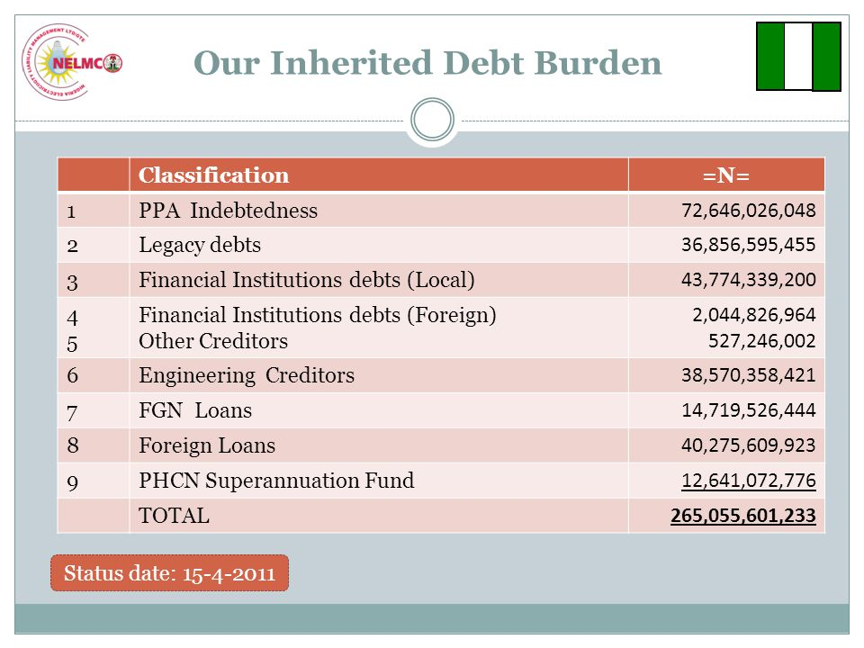 Our Inherited Debt Burden Classification=N= 1PPA Indebtedness 72,646,026,048 2Legacy debts 36,856,595,455 3Financial Institutions debts (Local) 43,774,339,200 4545 Financial Institutions debts (Foreign) Other Creditors 2,044,826,964 527,246,002 6Engineering Creditors 38,570,358,421 7FGN Loans 14,719,526,444 8Foreign Loans 40,275,609,923 9PHCN Superannuation Fund 12,641,072,776 TOTAL 265,055,601,233 Status date: 15-4-2011