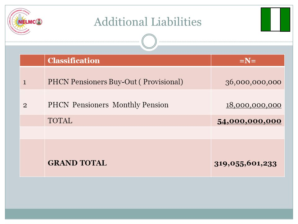 Additional Liabilities Classification=N= 1PHCN Pensioners Buy-Out ( Provisional)36,000,000,000 2PHCN Pensioners Monthly Pension18,000,000,000 TOTAL54,000,000,000 GRAND TOTAL319,055,601,233