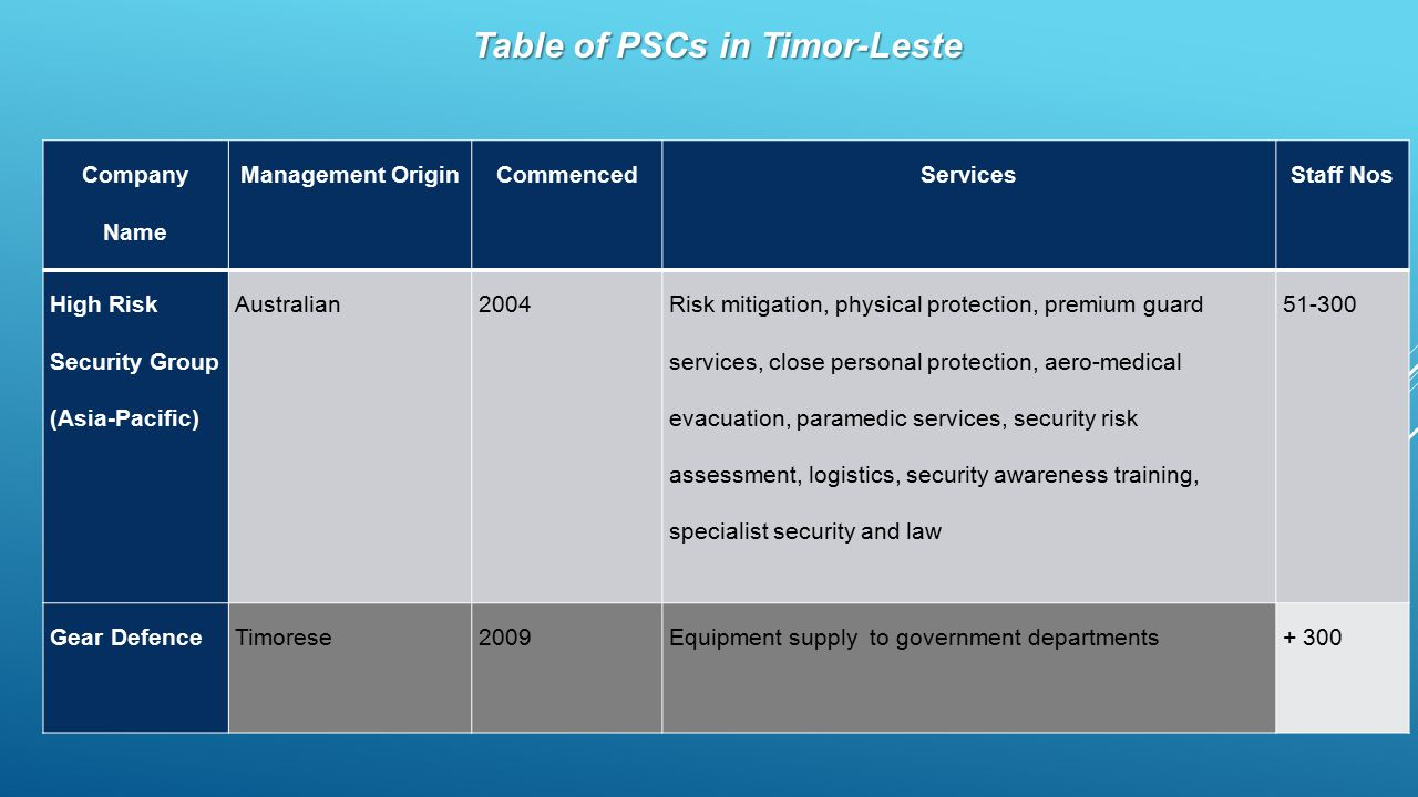 Table of PSCs in Timor-Leste Company Name Management OriginCommencedServicesStaff Nos High Risk Security Group (Asia-Pacific) Australian2004 Risk mitigation, physical protection, premium guard services, close personal protection, aero-medical evacuation, paramedic services, security risk assessment, logistics, security awareness training, specialist security and law 51-300 Gear DefenceTimorese2009Equipment supply to government departments+ 300