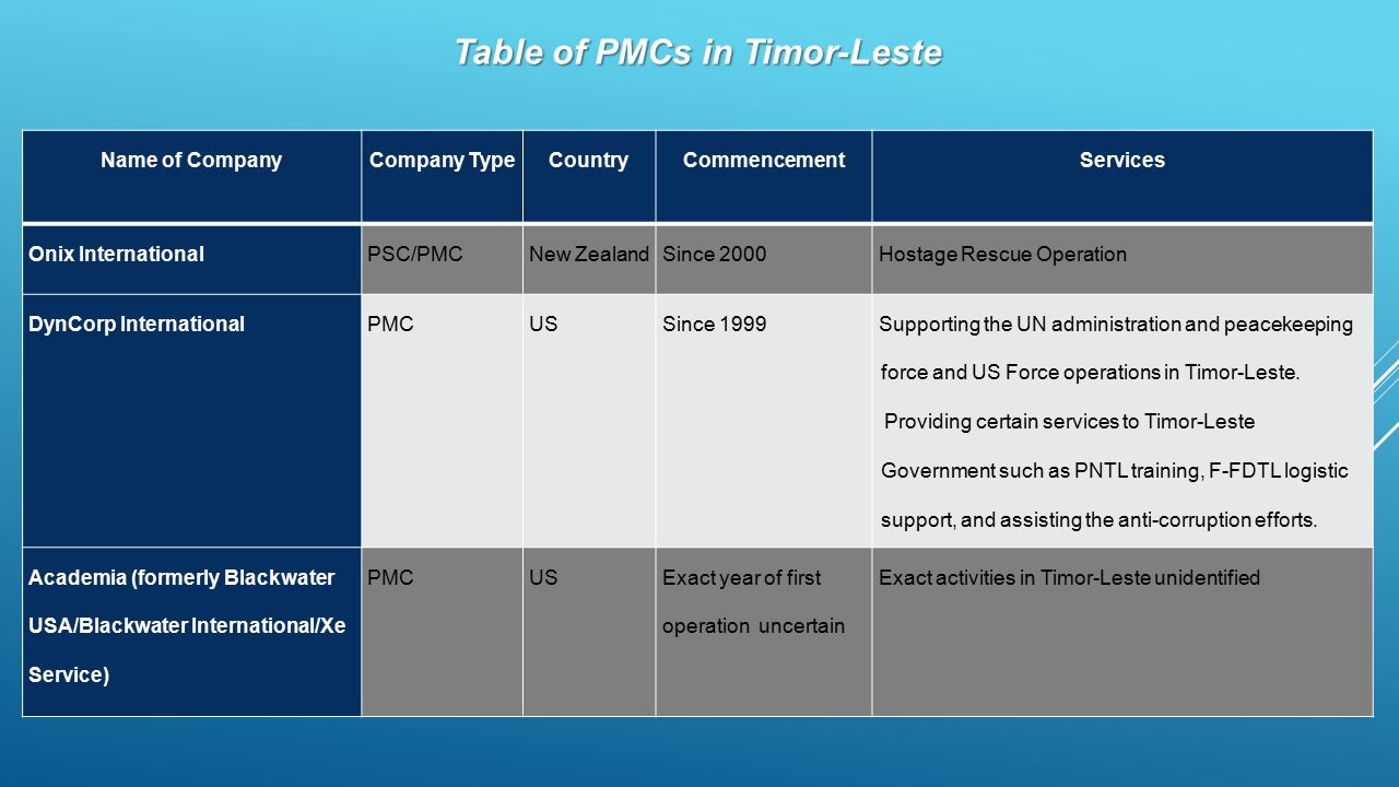 Table of PMCs in Timor-Leste Name of CompanyCompany TypeCountryCommencementServices Onix InternationalPSC/PMCNew ZealandSince 2000Hostage Rescue Opera