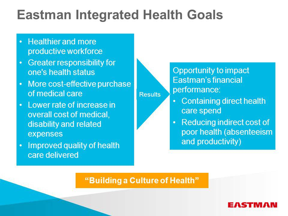 Eastman Integrated Health Goals Healthier and more productive workforce Greater responsibility for one s health status More cost-effective purchase of medical care Lower rate of increase in overall cost of medical, disability and related expenses Improved quality of health care delivered Opportunity to impact Eastman's financial performance: Containing direct health care spend Reducing indirect cost of poor health (absenteeism and productivity) Results Building a Culture of Health
