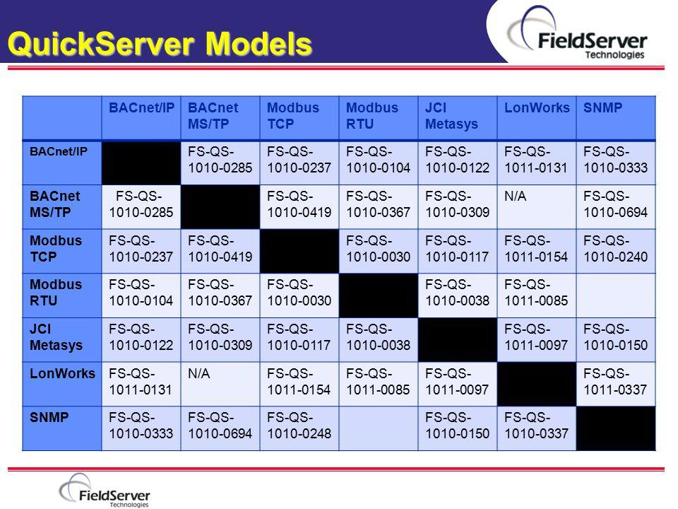 QuickServer Models Company Introduction BACnet/IPBACnet MS/TP Modbus TCP Modbus RTU JCI Metasys LonWorksSNMP BACnet/IP FS-QS- 1010-0285 FS-QS- 1010-02