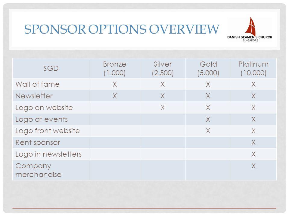 SPONSOR OPTIONS OVERVIEW SGD Bronze (1.000) Silver (2.500) Gold (5.000) Platinum (10.000) Wall of fameXXXX NewsletterXXXX Logo on websiteXXX Logo at eventsXX Logo front websiteXX Rent sponsorX Logo in newslettersX Company merchandise X