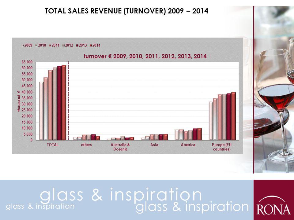 TOTAL SALES REVENUE (TURNOVER) 2009 – 2014 glass & inspiration