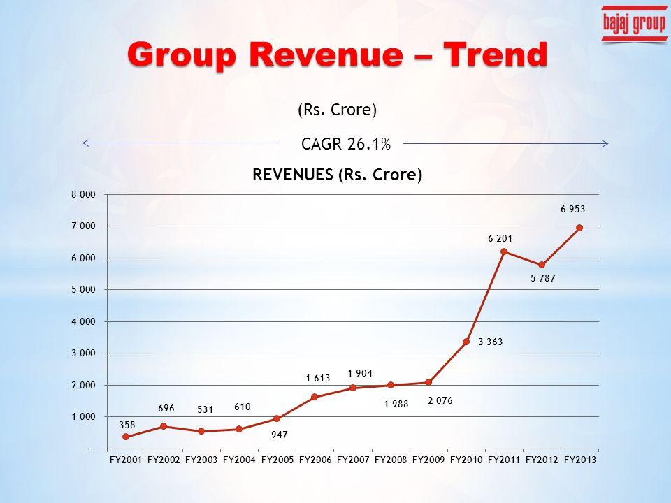 Group Revenue – Trend (Rs. Crore) CAGR 26.1%