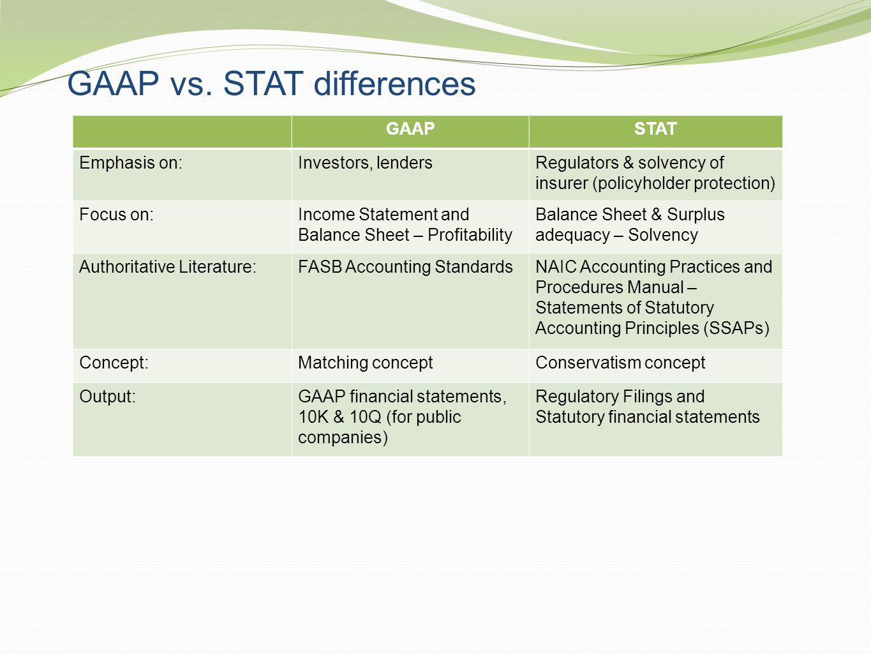 GAAP vs. STAT differences GAAPSTAT Emphasis on:Investors, lendersRegulators & solvency of insurer (policyholder protection) Focus on:Income Statement