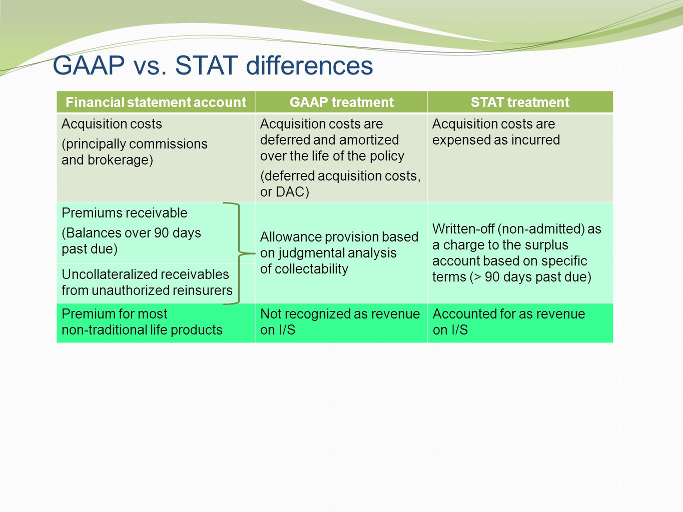GAAP vs. STAT differences Financial statement accountGAAP treatmentSTAT treatment Acquisition costs (principally commissions and brokerage) Acquisitio