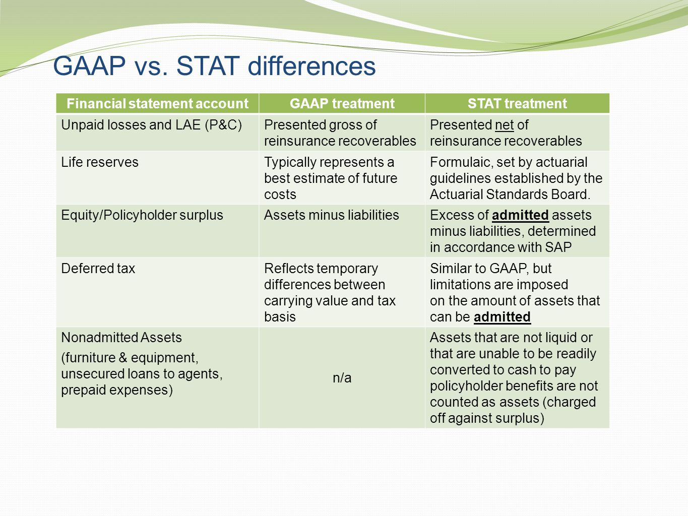 GAAP vs. STAT differences Financial statement accountGAAP treatmentSTAT treatment Unpaid losses and LAE (P&C)Presented gross of reinsurance recoverabl
