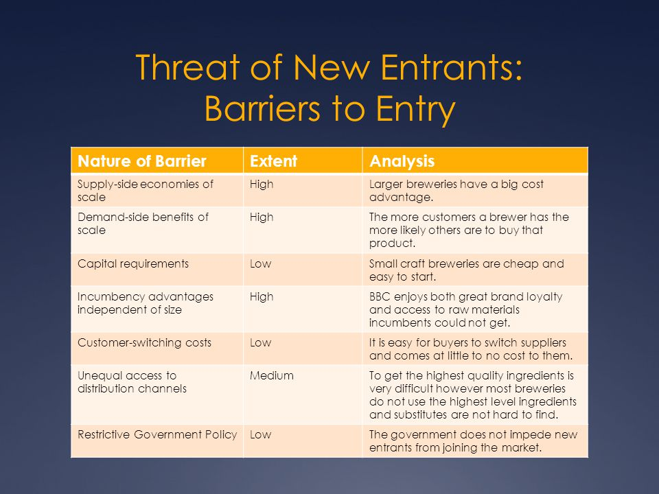 Threat of New Entrants: Barriers to Entry Nature of BarrierExtentAnalysis Supply-side economies of scale HighLarger breweries have a big cost advantag