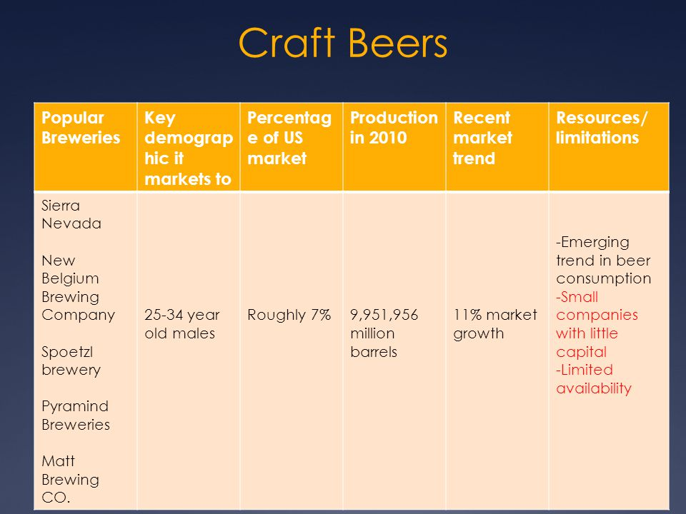Craft Beers Popular Breweries Key demograp hic it markets to Percentag e of US market Production in 2010 Recent market trend Resources/ limitations Si