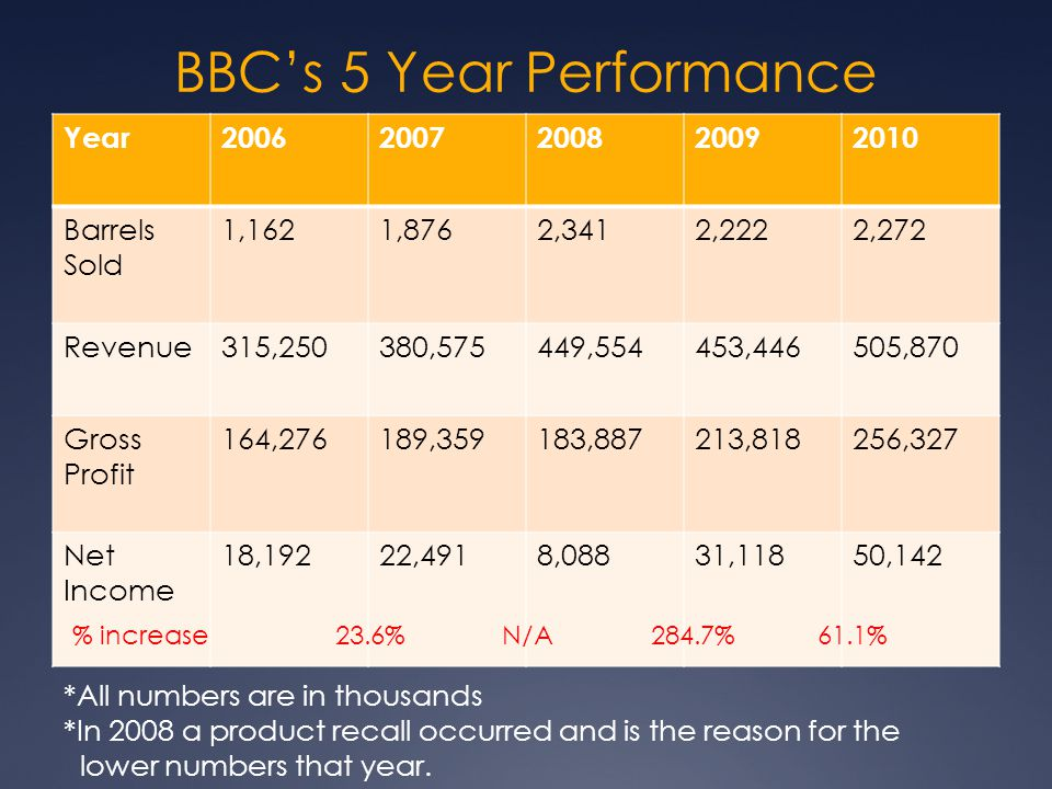 BBC's 5 Year Performance Year20062007200820092010 Barrels Sold 1,1621,8762,3412,2222,272 Revenue315,250380,575449,554453,446505,870 Gross Profit 164,2
