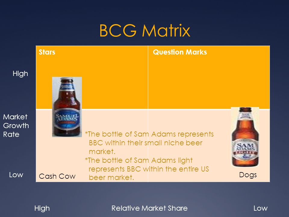 BCG Matrix Stars Question Marks Cash Cow Market Growth Rate High Low Relative Market ShareHighLow *The bottle of Sam Adams represents BBC within their