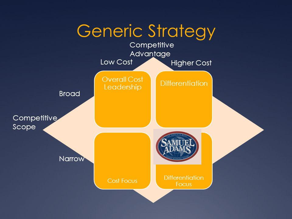 Generic Strategy Overall Cost Leadership Differentiation Cost Focus Differentiation Focus Low Cost Higher Cost Broad Narrow Competitive Scope Competit