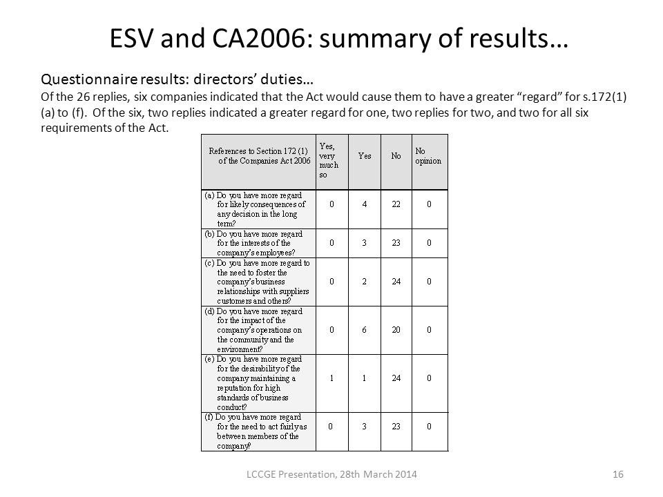 ESV and CA2006: summary of results… LCCGE Presentation, 28th March 201416 Questionnaire results: directors' duties… Of the 26 replies, six companies i