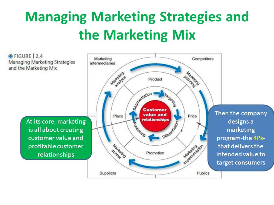 Managing Marketing Strategies and the Marketing Mix Then the company designs a marketing program-the 4Ps- that delivers the intended value to target c