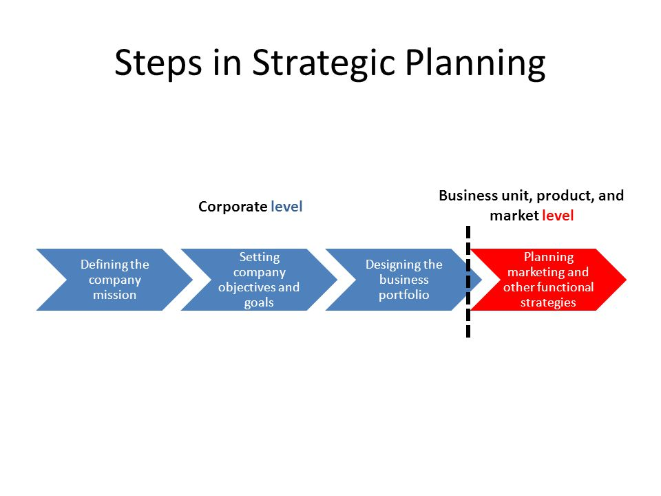 Steps in Strategic Planning Defining the company mission Setting company objectives and goals Designing the business portfolio Planning marketing and