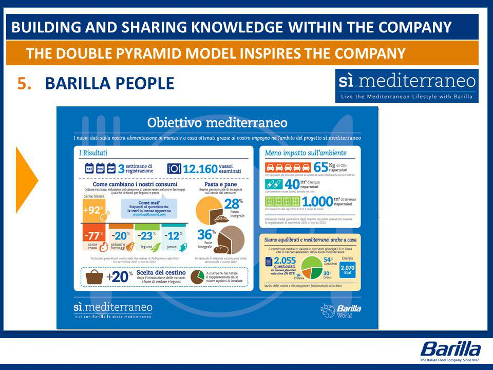 BUILDING AND SHARING KNOWLEDGE WITHIN THE COMPANY THE DOUBLE PYRAMID MODEL INSPIRES THE COMPANY 5.BARILLA PEOPLE