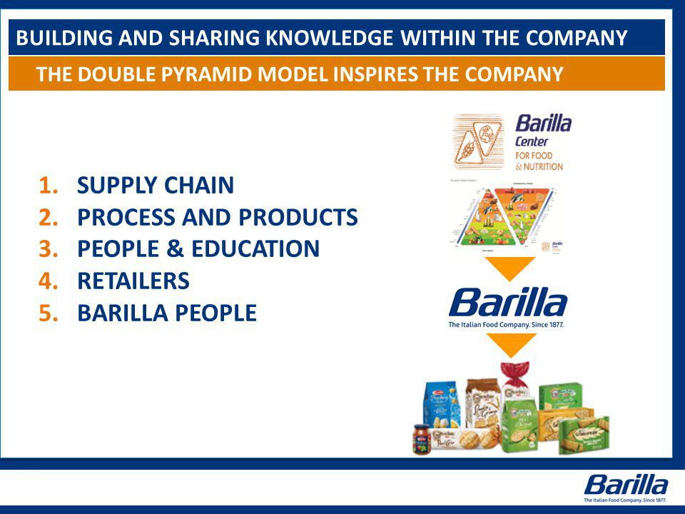 BUILDING AND SHARING KNOWLEDGE WITHIN THE COMPANY 1.SUPPLY CHAIN 2.PROCESS AND PRODUCTS 3.PEOPLE & EDUCATION 4.RETAILERS 5.BARILLA PEOPLE THE DOUBLE PYRAMID MODEL INSPIRES THE COMPANY