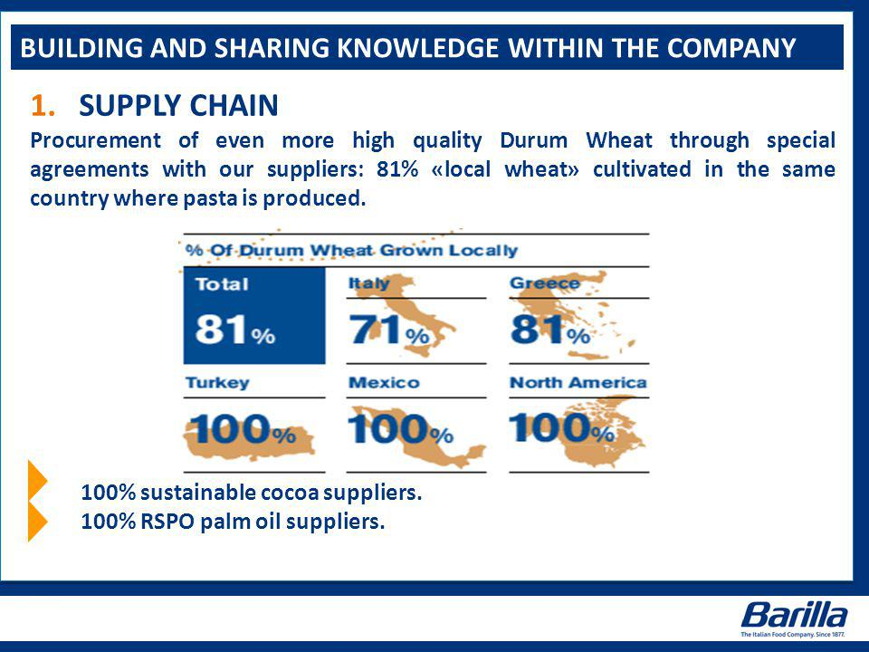 BUILDING AND SHARING KNOWLEDGE WITHIN THE COMPANY 1.SUPPLY CHAIN Procurement of even more high quality Durum Wheat through special agreements with our suppliers: 81% «local wheat» cultivated in the same country where pasta is produced.