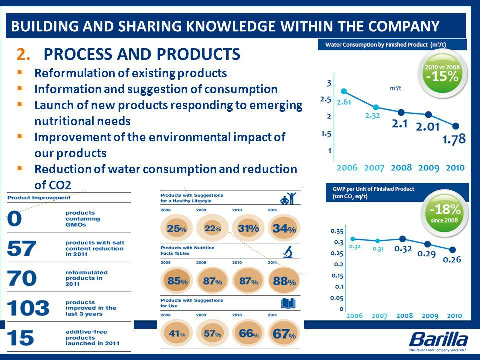 BUILDING AND SHARING KNOWLEDGE WITHIN THE COMPANY 2.PROCESS AND PRODUCTS  Reformulation of existing products  Information and suggestion of consumption  Launch of new products responding to emerging nutritional needs  Improvement of the environmental impact of our products  Reduction of water consumption and reduction of CO2